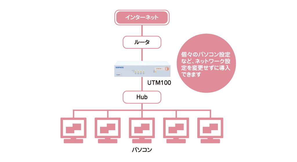 UTM導入イメージ